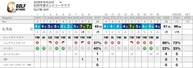 score_card